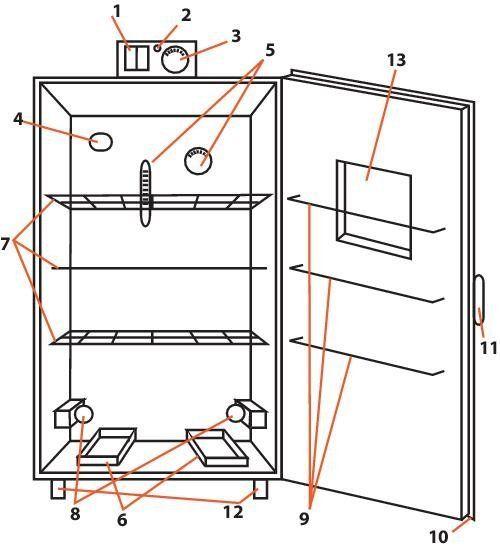 Как сделать холодильника инкубатор