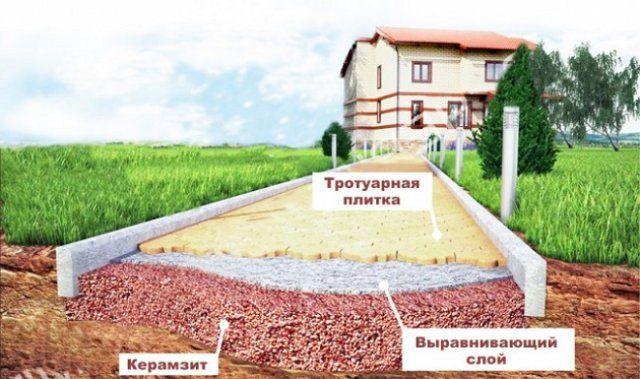 Строительство тротуарной плитки с применением керамзита