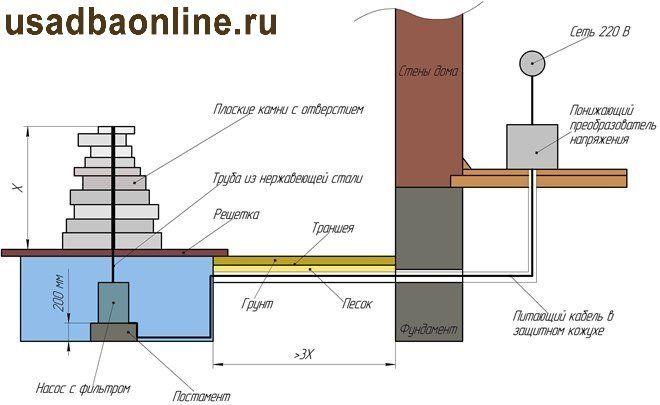 Схема фонтана из камня