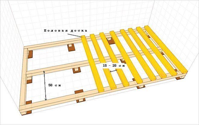 Схема укладки паркета по лагам