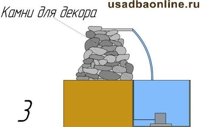 3 этап сооружения водопада