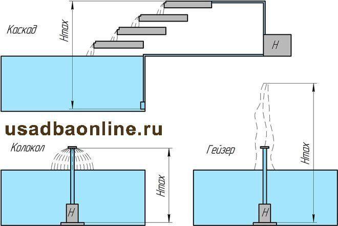 Варианты создания фонтана