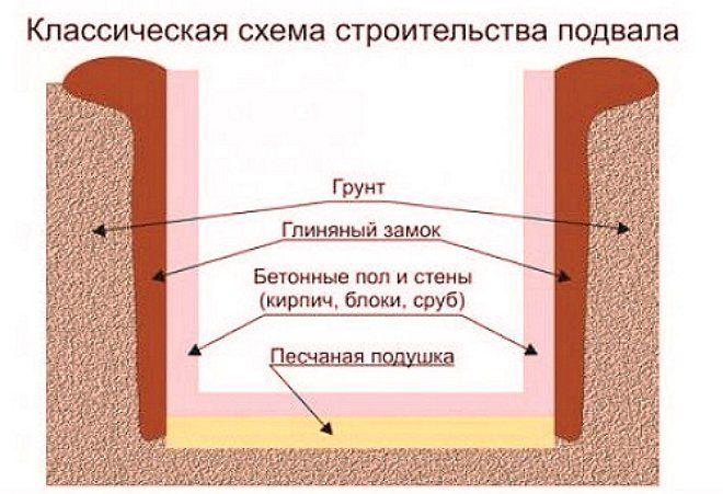 Как сделать пол в подвале дома