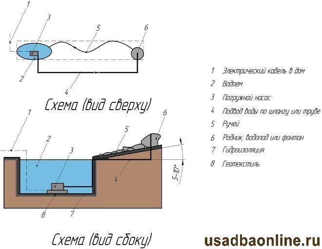 План-схема ручья на участке